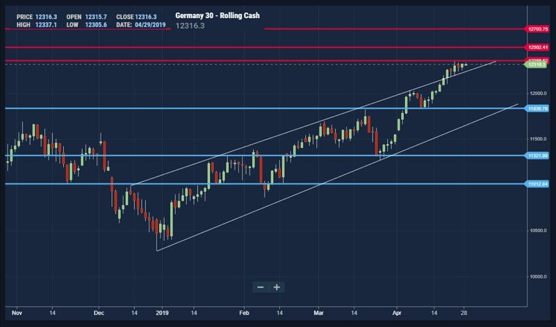 Germany 30 Index-DAX